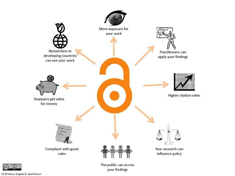 File:Benefitsofopenaccess.jpg