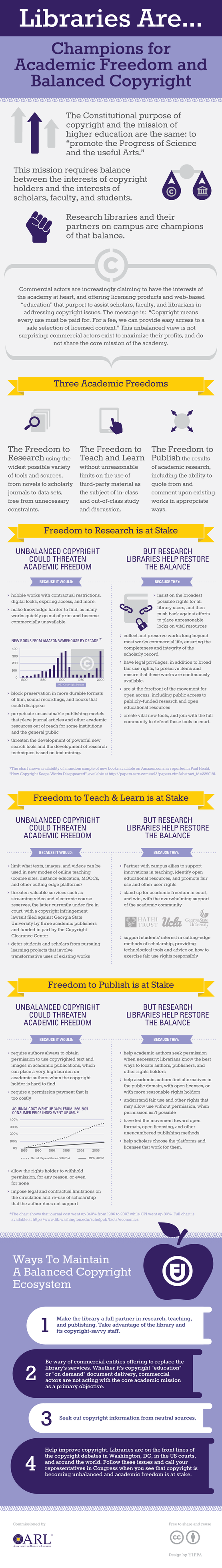 Infographic-academic-freedom-balanced-copyright-2014.png