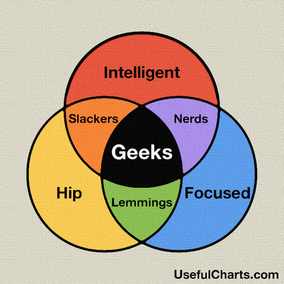 Geek-venn-diagram.png