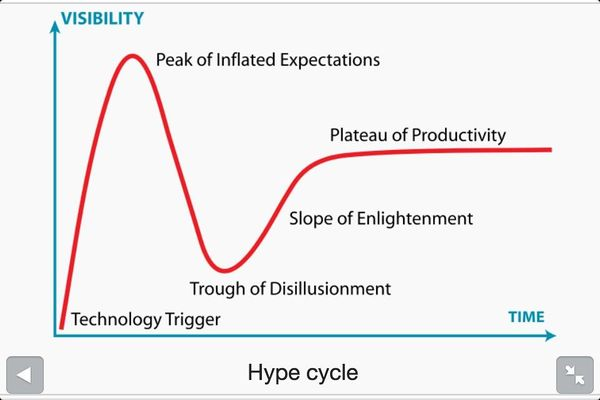 Hype-cycle.jpg
