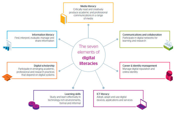 Seven-elements-digital-literacies.jpg